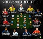 数据网站评选:魔笛格子世界杯最佳阵容,德赫亚斯特林最差