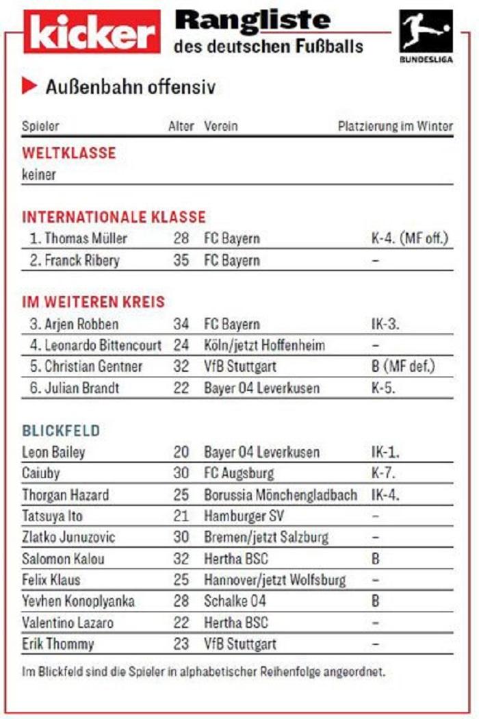 踢球者德甲边锋评级:穆勒里贝里领衔洲际级