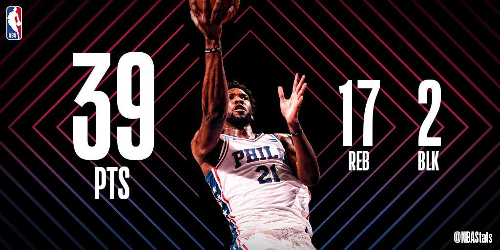 NBA官方评选今日最佳数据:恩比德39分17板2帽当选