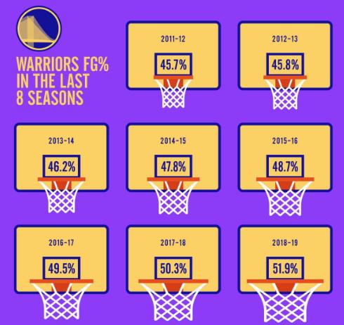 渐入佳境!勇士近8个赛季全队命中率稳步上升