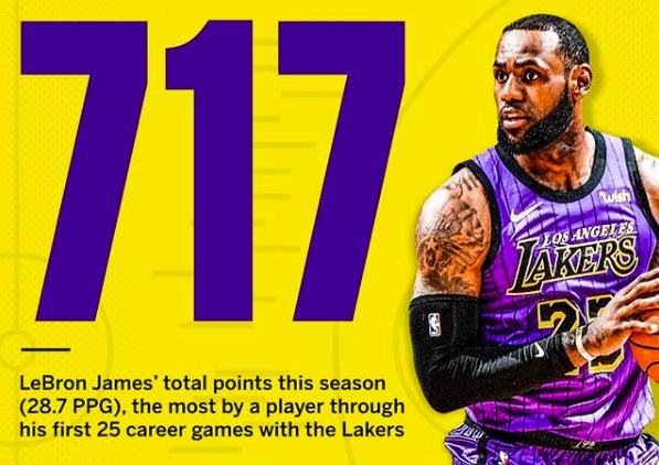 勒布朗-詹姆斯湖人生涯前25场比赛得到717分,湖人队史最高