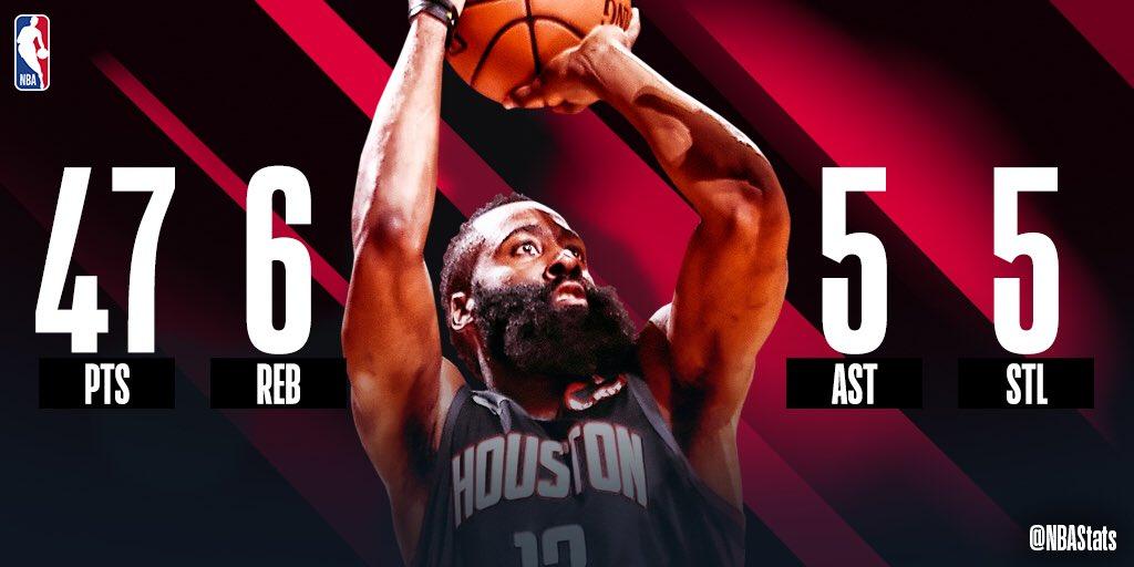 哈登腿筋二级拉伤.  NBA官方评选今日最佳数据:哈登砍下 47+  6+  5+  5当选