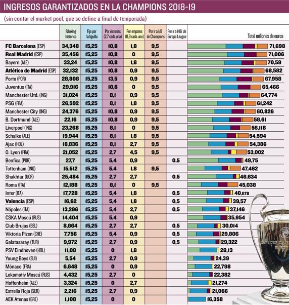 开矿了, 巴萨本赛季欧冠奖金出场费转播收入暂列第一