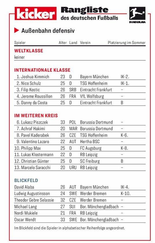 踢球者德甲半程边后卫评级:基米希舒尔茨领衔洲际级