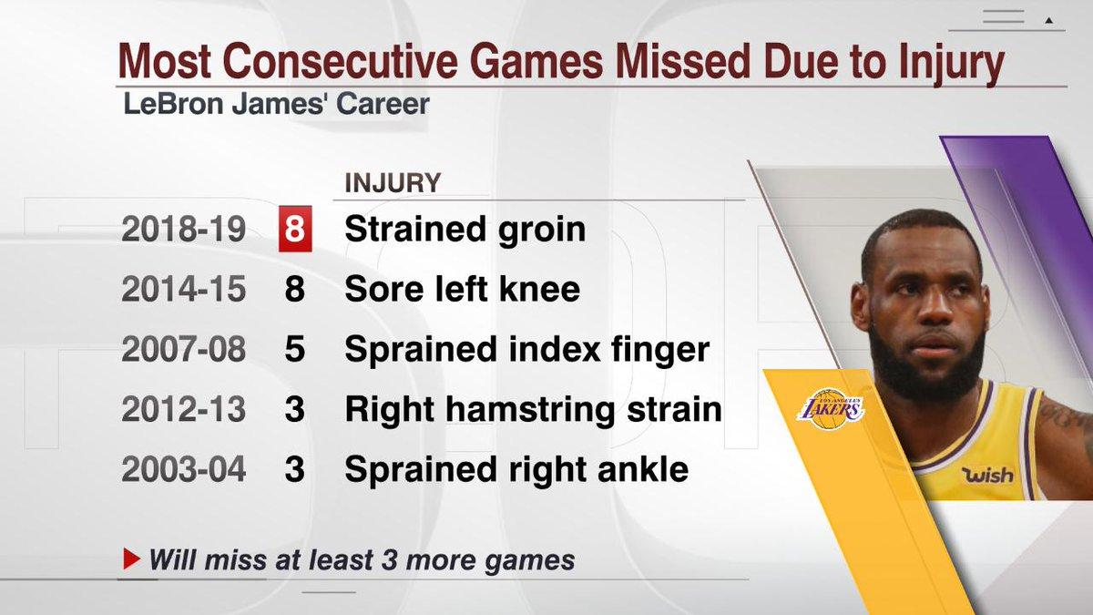 詹姆斯连续缺阵8场比赛,追平生涯连续缺阵场次纪录
