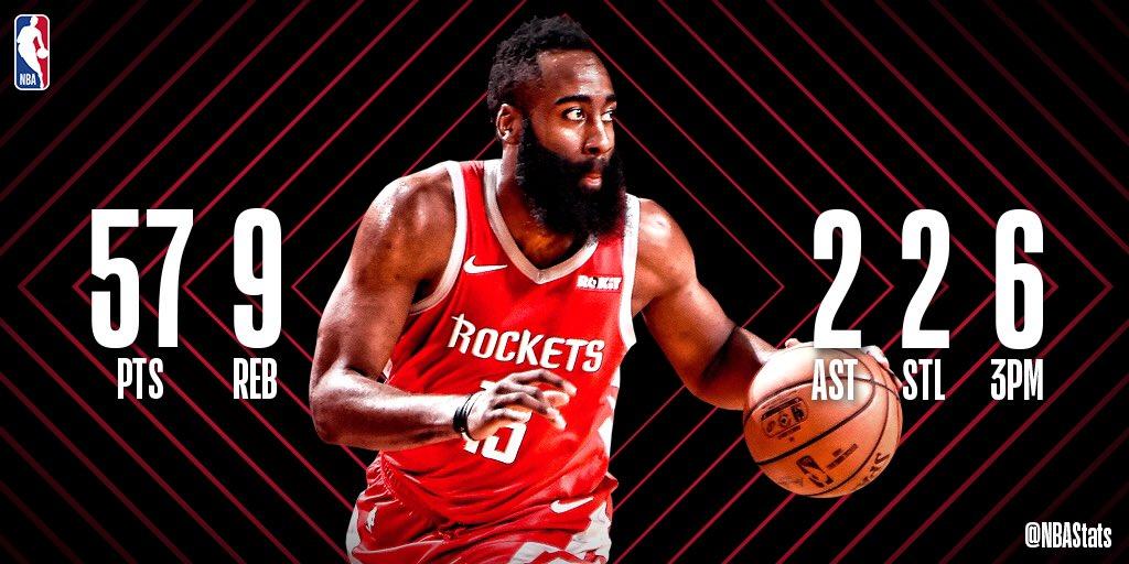 NBA官方评选今日最佳数据:哈登爆砍57分成功当选