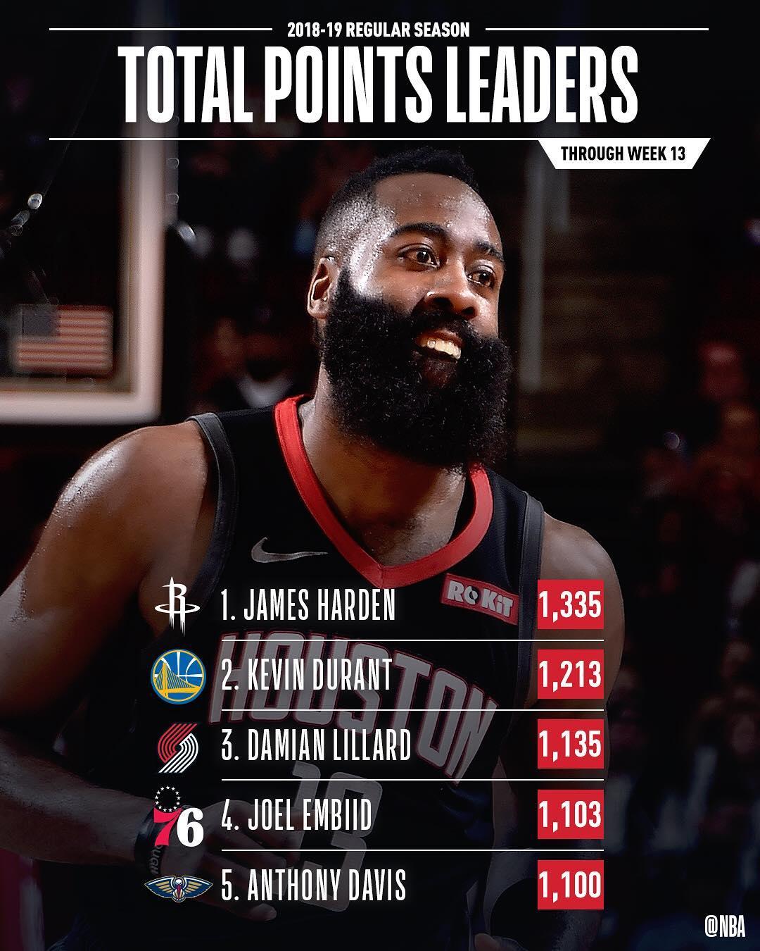 NBA官方发布前13周联盟各项数据的领跑者图集