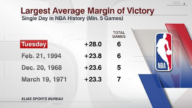 今天6场比赛场均分差达28分,创NBA历史纪录