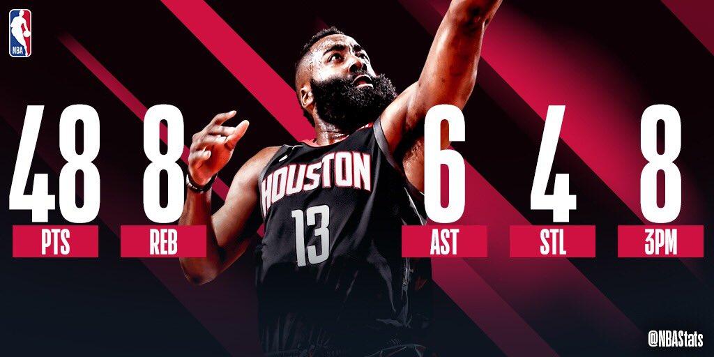 NBA官方评选今日最佳数据:哈登48+8+6+4当选