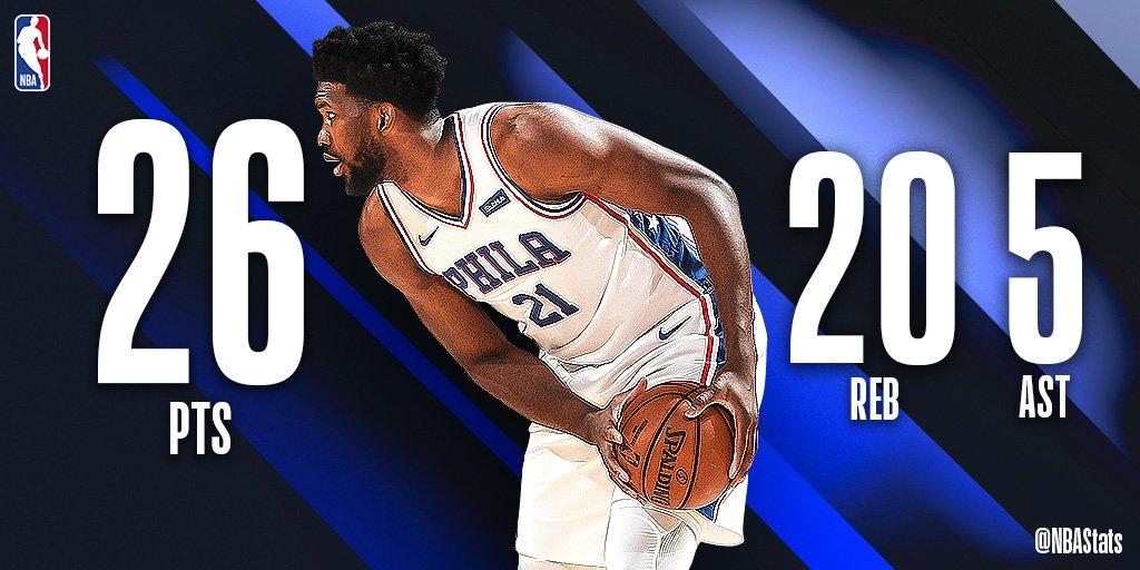 NBA官方评选今日最佳数据:恩比德26+20+5当选