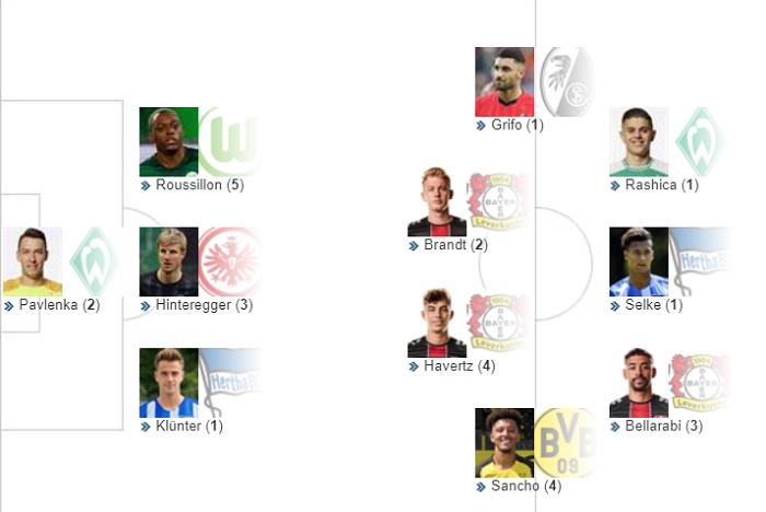 踢球者德甲第21轮最佳阵容:药厂3人,拜仁无人入选