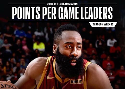 NBA前17周各项数据榜:哈登得分王、威少助攻王