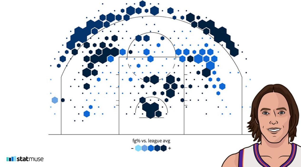 顶级投手!纳什第二个MVP赛季投篮热图展示