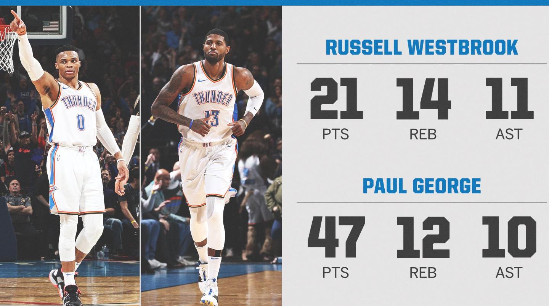 威少、乔治同队同场砍下三双,NBA历史第9次