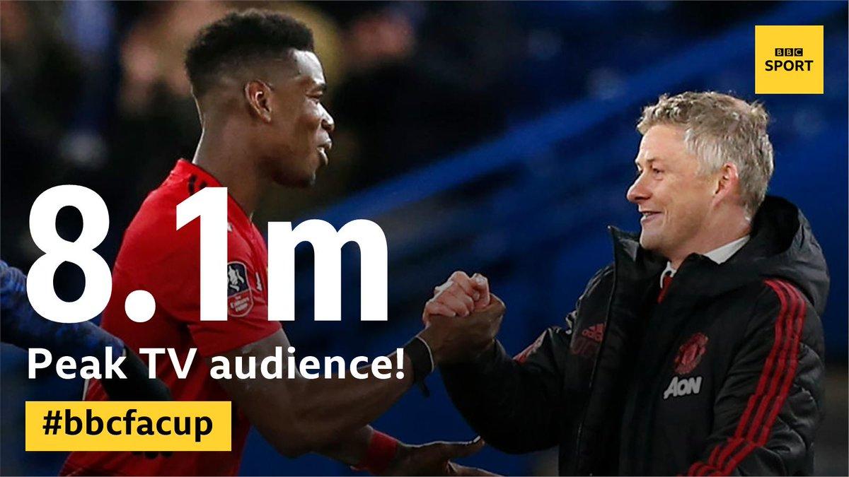 再创收视纪录!近千万人观看与切尔西足总杯比赛