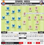 马卡报预测西班牙人vs韦斯卡:武磊继续首发