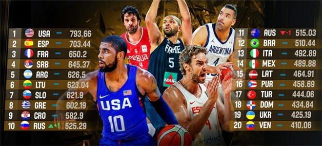 FIBA发布最新世界排名:中国男篮第 30, 美西法分列前三