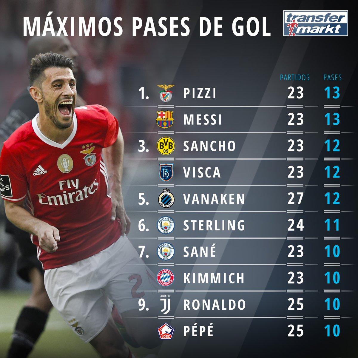 欧洲十大联赛榜:梅西皮齐并列第一,  C罗第 9