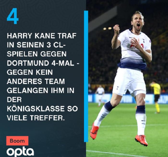 3场 4球, 凯恩欧冠赛事对阵多特时进球最多