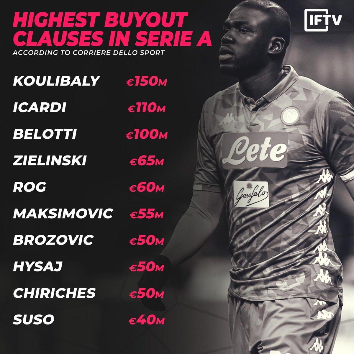 意甲球员解约金排行:库利巴利 1.  5亿欧居首, 二弟第二