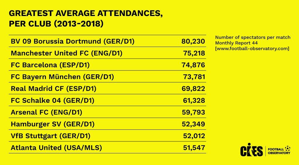 CIES统计近 5年主场球迷人数:多特居首, 曼联第二