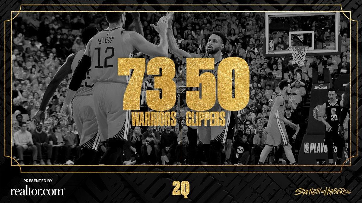 勇士上半场砍下73分,队史近20年季后赛第二高