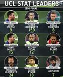 欧冠半决赛各项数据:梅西过人最多,阿利松扑救最多