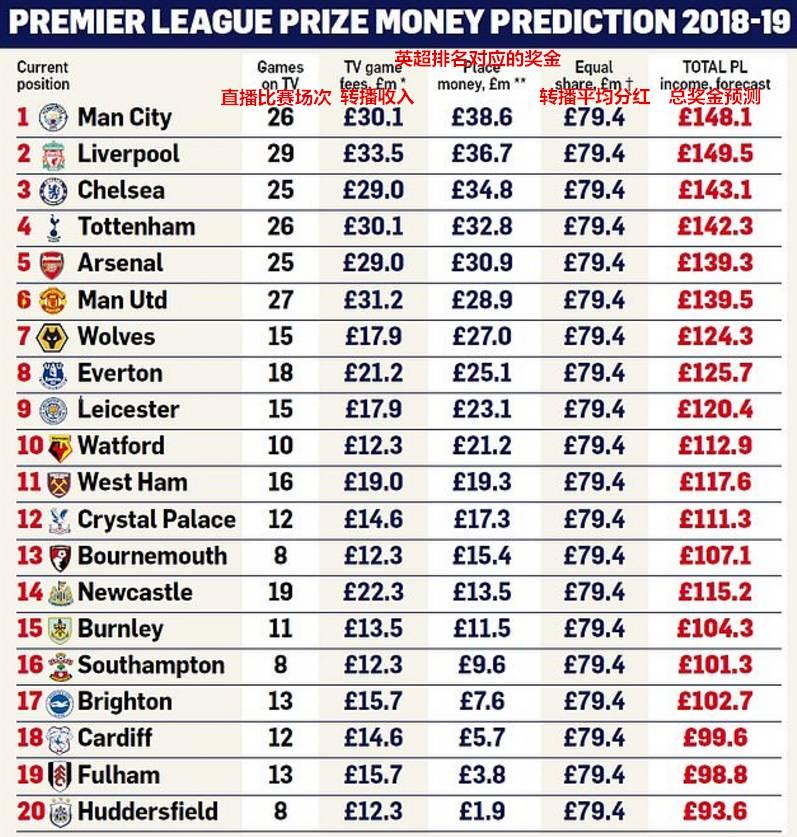 英超联赛收入榜:利物浦超曼城,曼联工资性价比最低