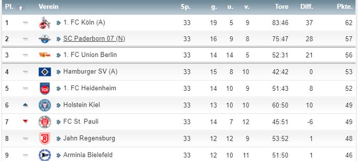 连续8轮不胜,汉堡升入德甲只存理论可能