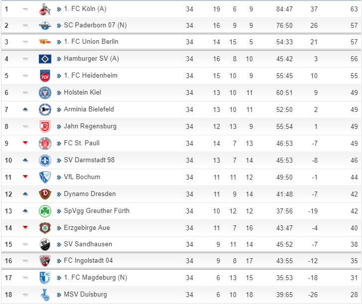 德乙大结局:科隆和帕德博恩升级,柏林联参加附加赛