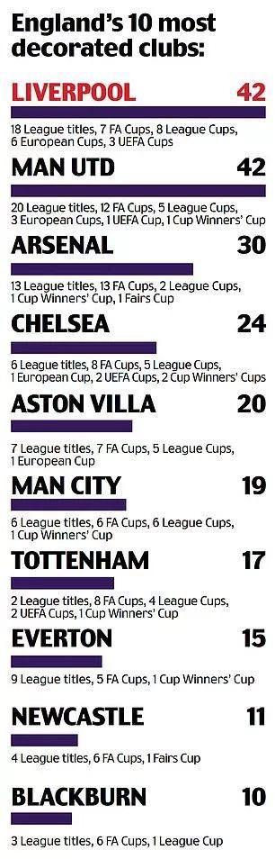 利物浦重要冠军奖杯42个,重新追平老对手曼联