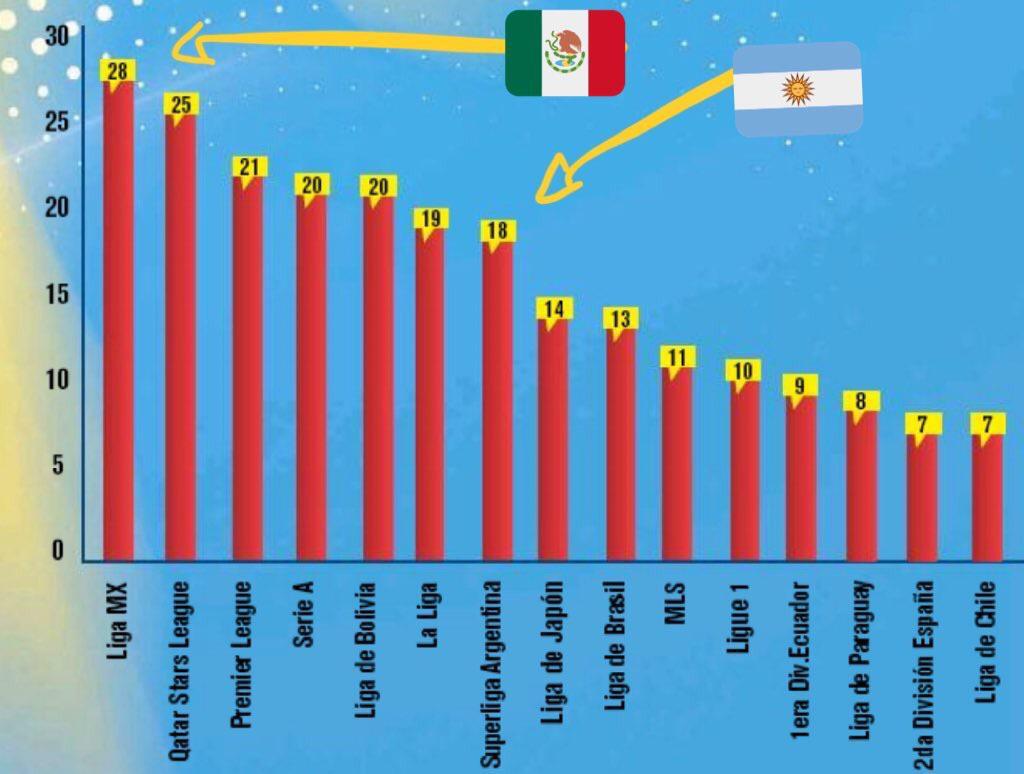 美洲杯球员联赛分布一览:墨超居首,五大联赛中英超最多