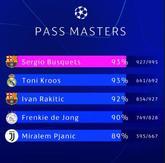 欧冠传球成功率排行榜:布斯克茨及克罗斯并列第一