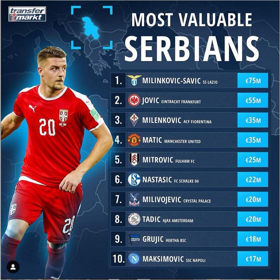 塞尔维亚球员身价排行榜:米林科力压约居首