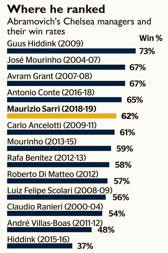 萨里本赛季执教胜率62%,在阿布收购以来排名第五