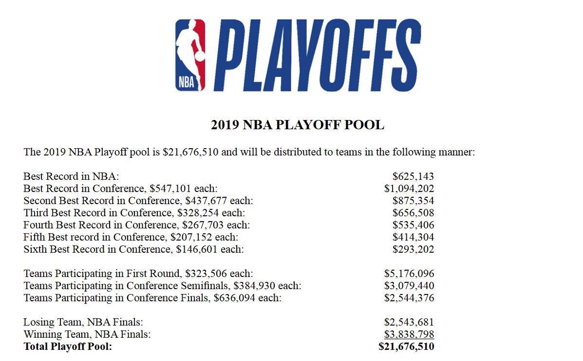 NBA本赛季季后赛奖金池总额约为2167万美元