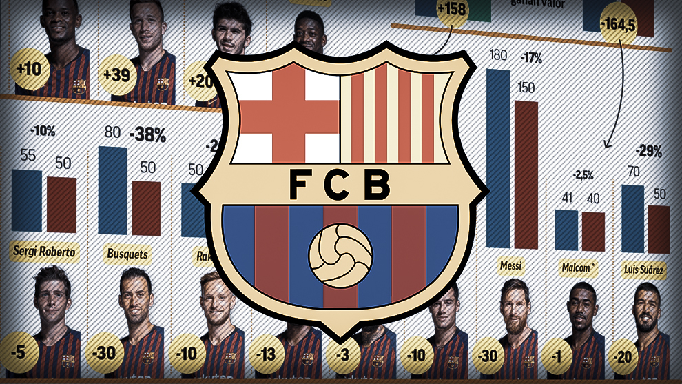 相比上赛季,巴萨阵容总价微跌650万欧