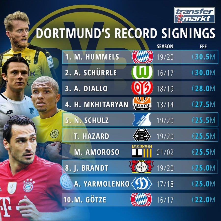 比许尔勒贵50万欧,胡梅尔斯破多特转入球员身价纪录