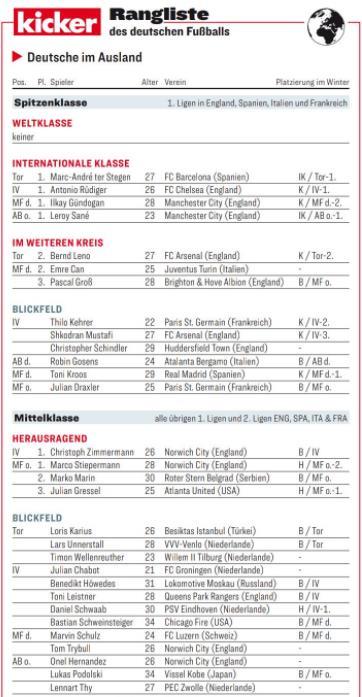 踢球者德国海外球员评级明细:特尔施特根等四人洲际级