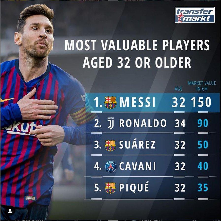32岁及以上球员身价排行:梅罗前二,胡尔克列第12