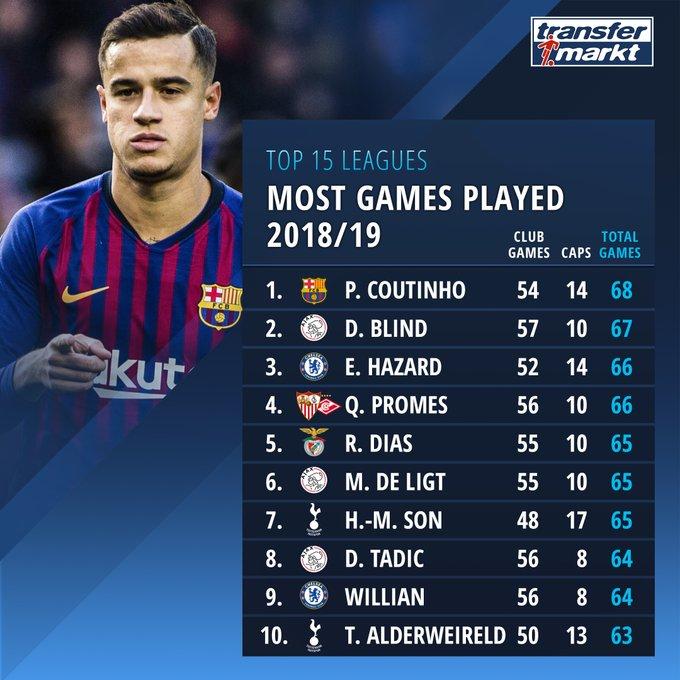 本赛季球员总出场次数排行榜:库蒂尼奥 68次居首