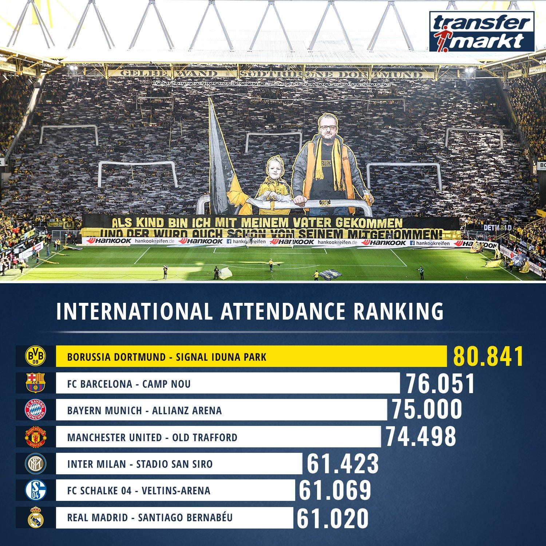 五大联赛球队主场欧战最高上座人数排行:多特巴萨前二