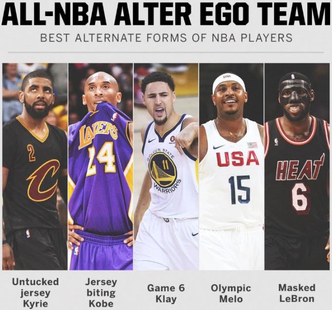 谁能阻挡?美媒评选出 NBA球员第二形态最佳阵容