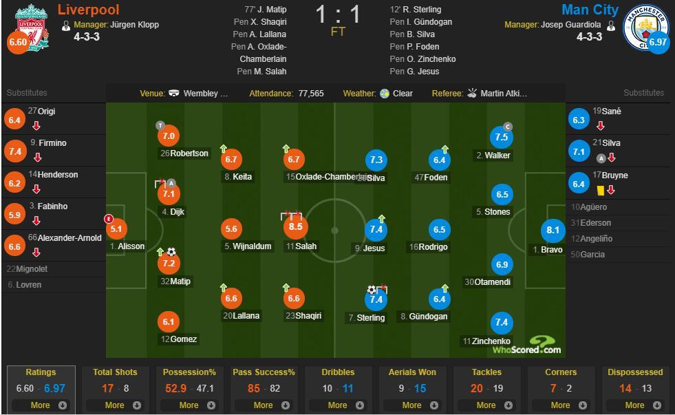 Whoscored利物浦vs曼城:萨拉赫全场最高,阿利松最低
