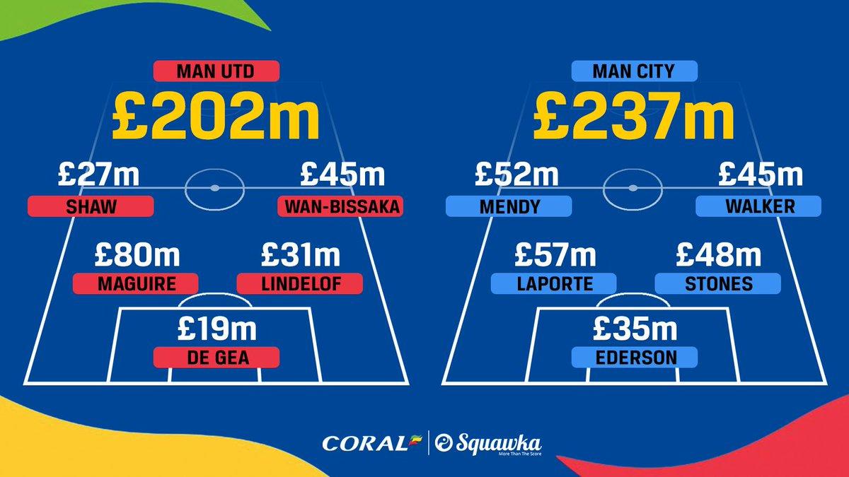 一图流对比曼市双雄后防线:身价均超2亿镑!