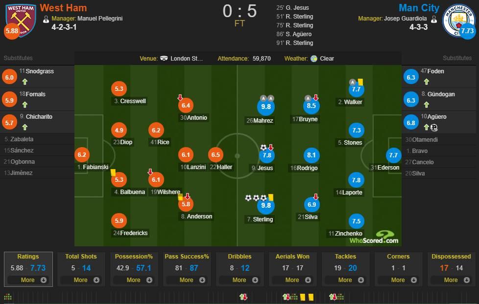 曼城西汉姆联赛后评分,斯特林马赫雷斯9.8分并列第一