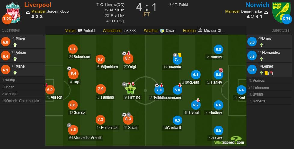 Whoscored利物浦vs诺维奇:菲尔米诺最高,三叉戟亮眼
