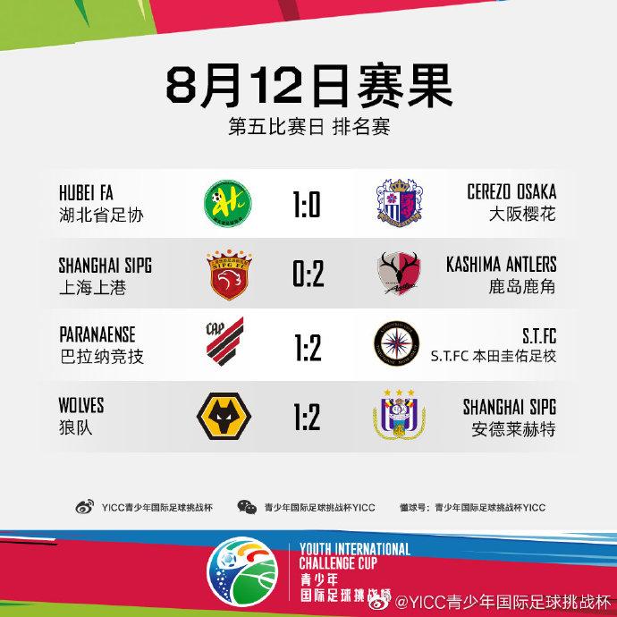 U15青少年国际足球挑战杯:湖北足协第五,上港垫底