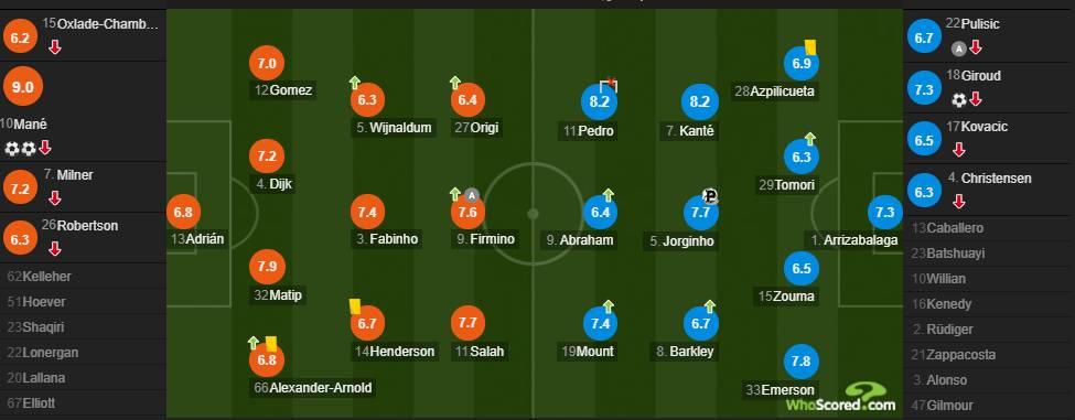 利物浦vs切尔西赛后评分:马内9分全场最高