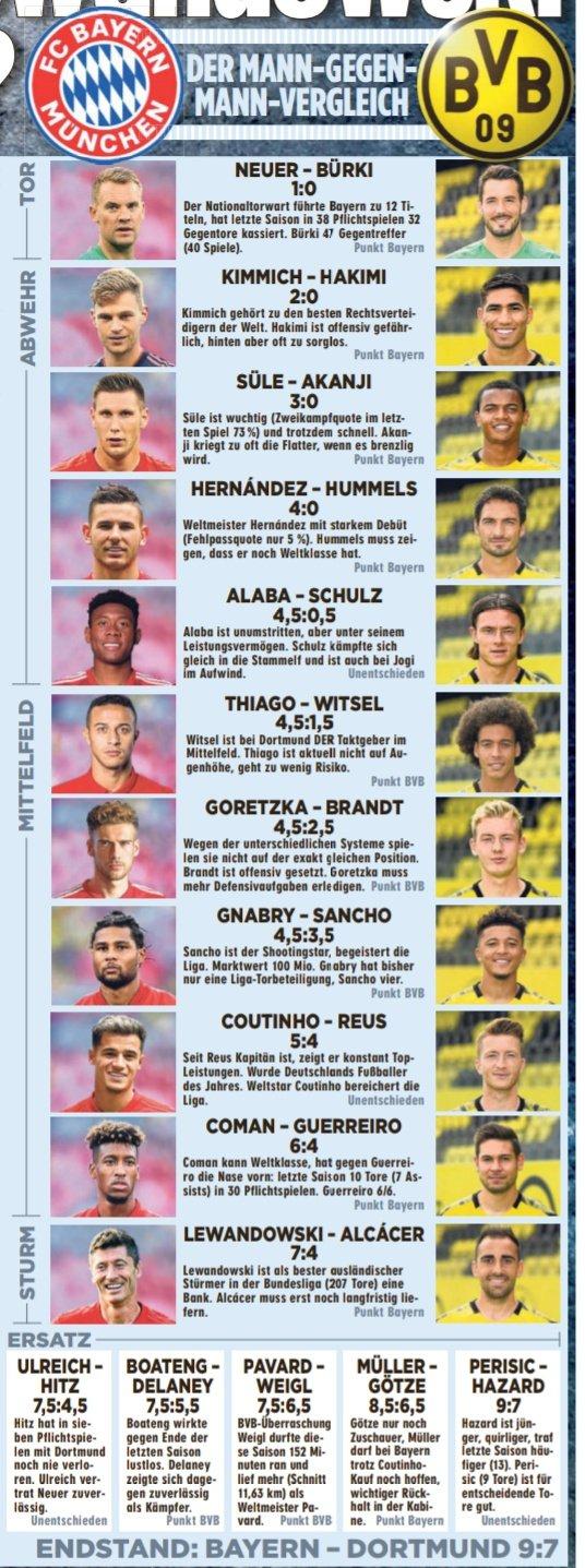 图片报对比拜仁多特阵容: 拜仁9-7胜出